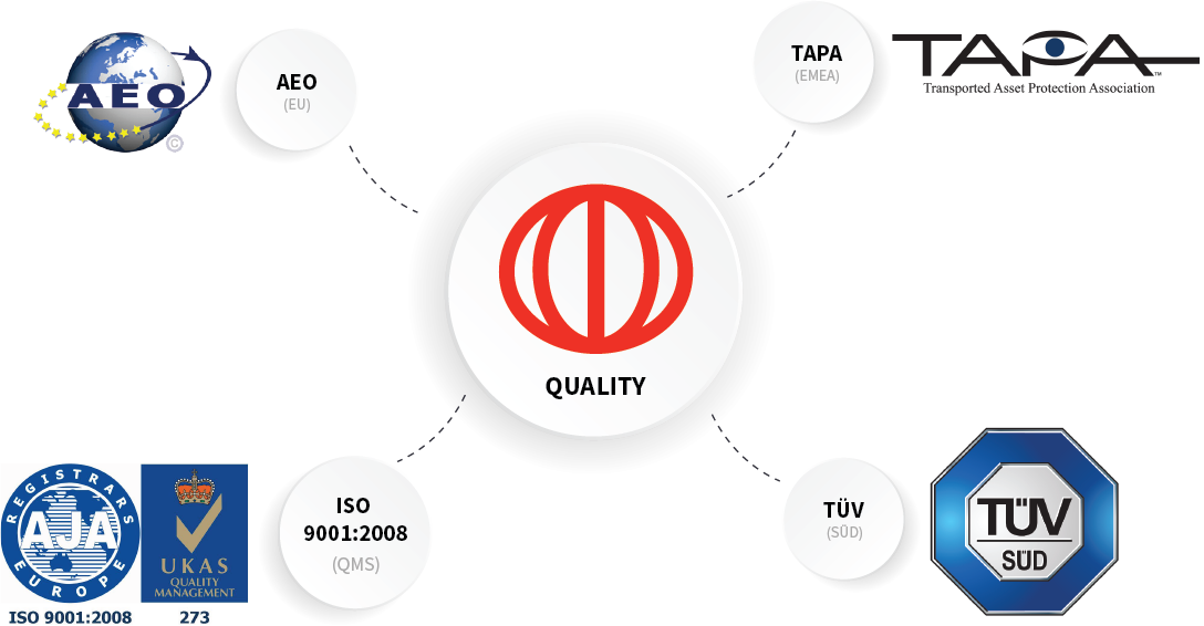 Cargoworks quality assurance